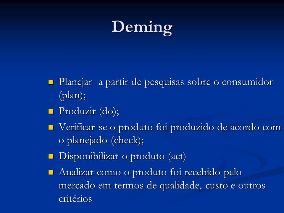 Deming Planejar a partir de pesquisas sobre o consumidor (plan);