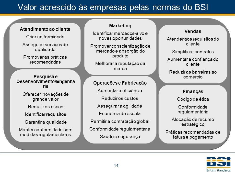 Valor acrescido às empresas pelas normas do BSI