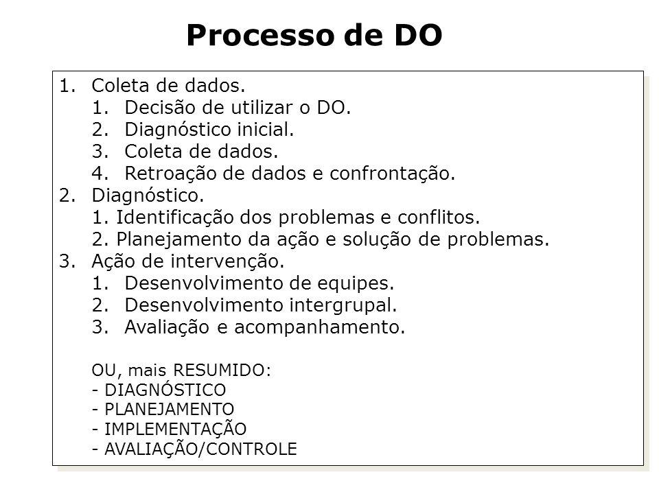 Processo de DO Coleta de dados. Decisão de utilizar o DO.