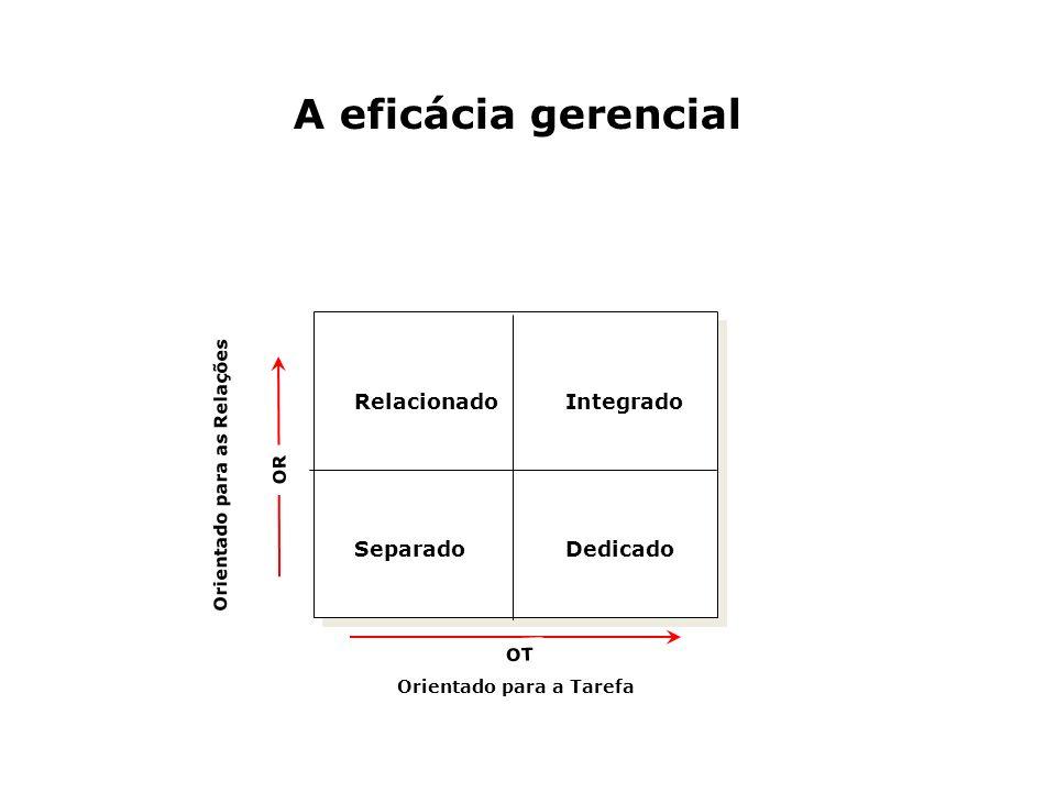 A eficácia gerencial Relacionado Integrado Separado Dedicado