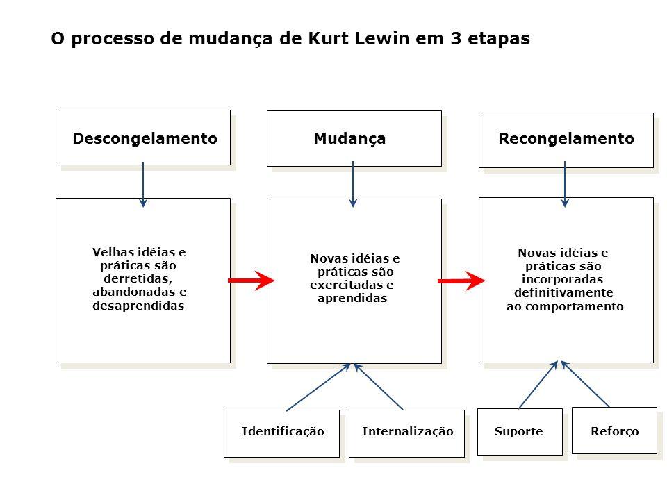 O processo de mudança de Kurt Lewin em 3 etapas