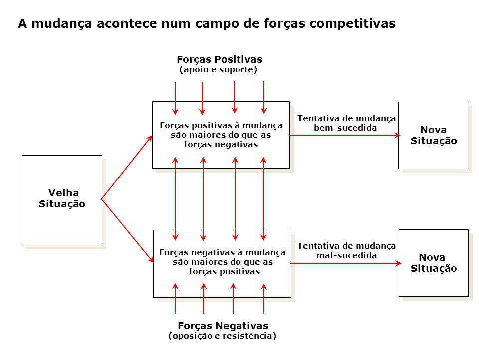 A mudança acontece num campo de forças competitivas