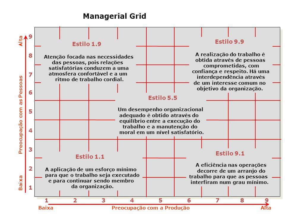 Managerial Grid 9 Estilo 9.9 Estilo 1.9 8 7 6 5 4 3 Estilo 5.5 2 1