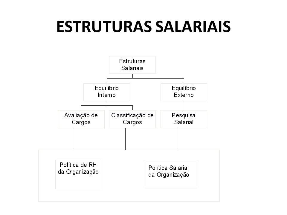 ESTRUTURAS SALARIAIS