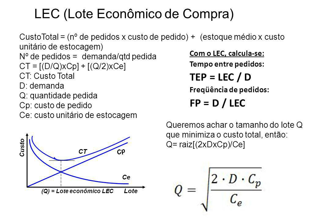 LEC (Lote Econômico de Compra)
