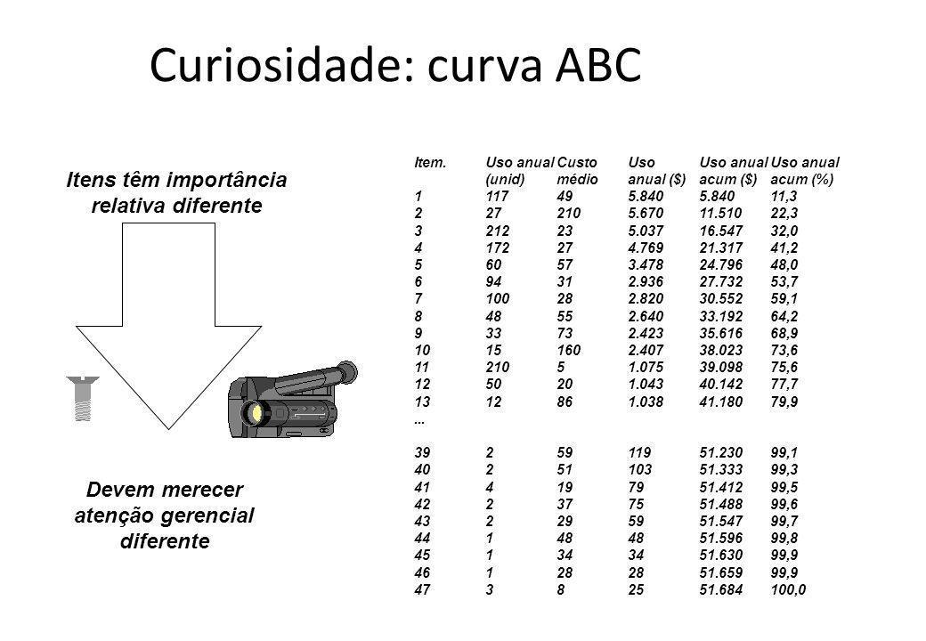Curiosidade: curva ABC