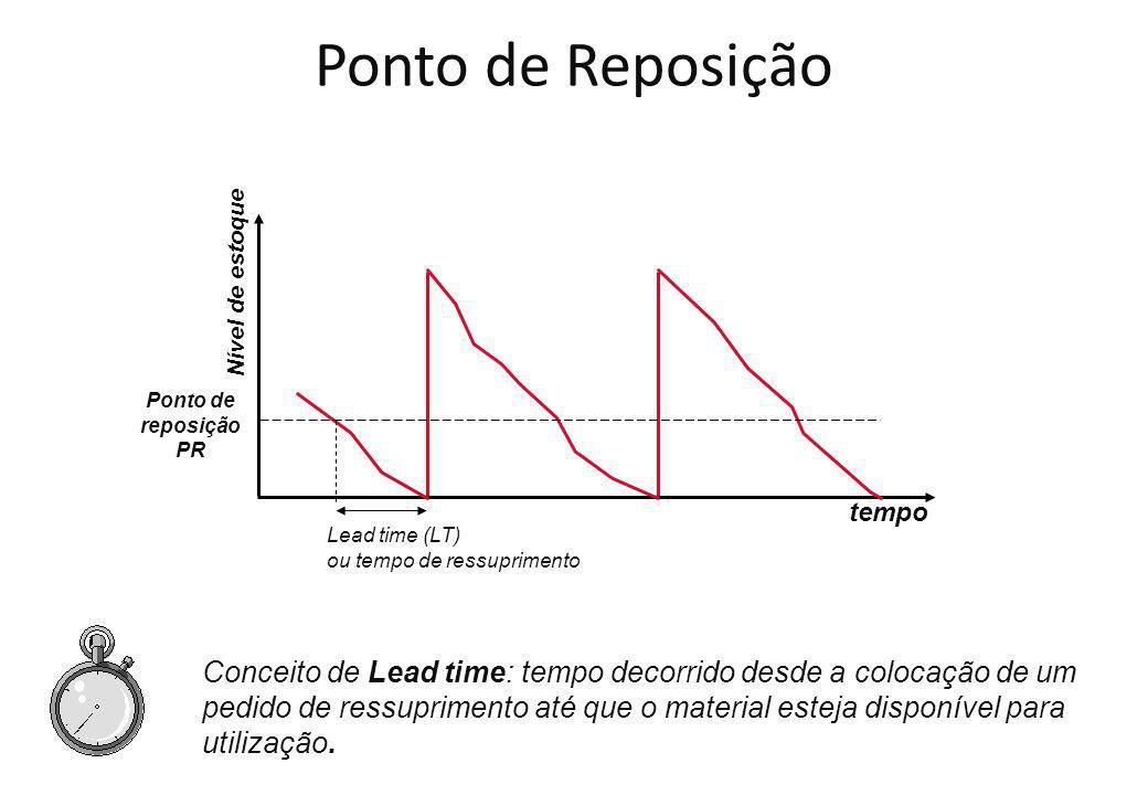 Ponto de Reposição Nível de estoque. Ponto de. reposição. PR. tempo. Lead time (LT) ou tempo de ressuprimento.