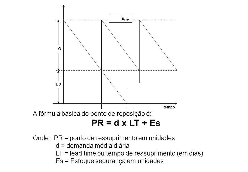 PR = d x LT + Es A fórmula básica do ponto de reposição é: