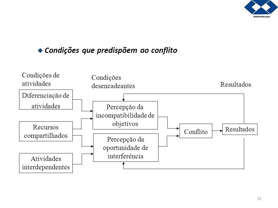  Condições que predispõem ao conflito