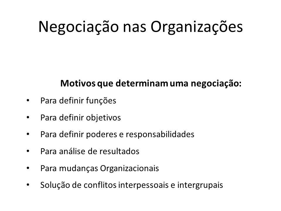 Negociação nas Organizações