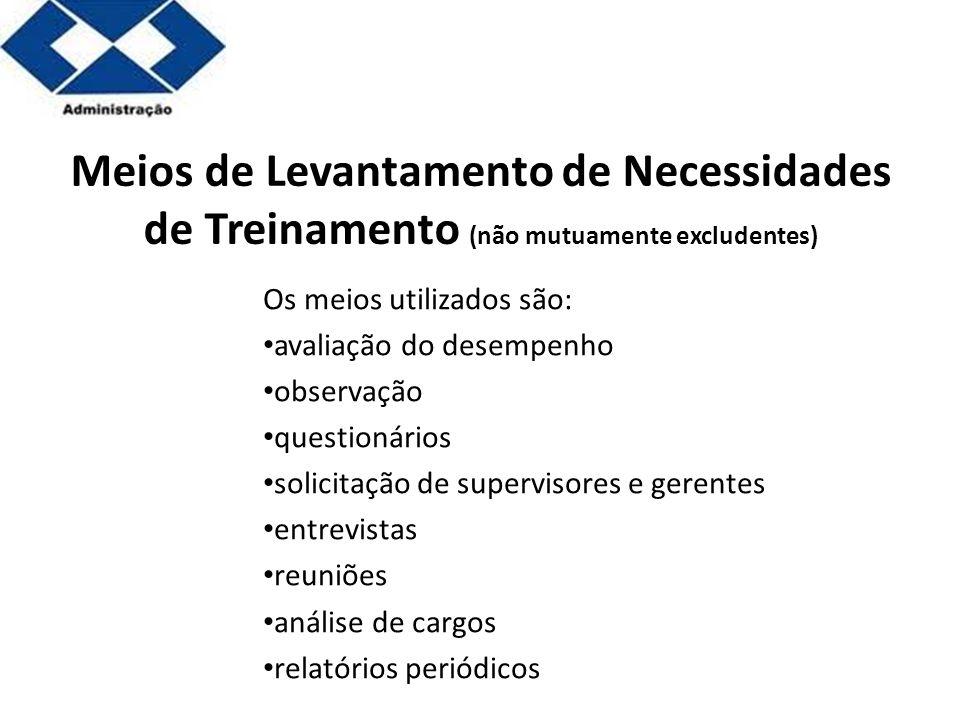 Meios de Levantamento de Necessidades de Treinamento (não mutuamente excludentes)