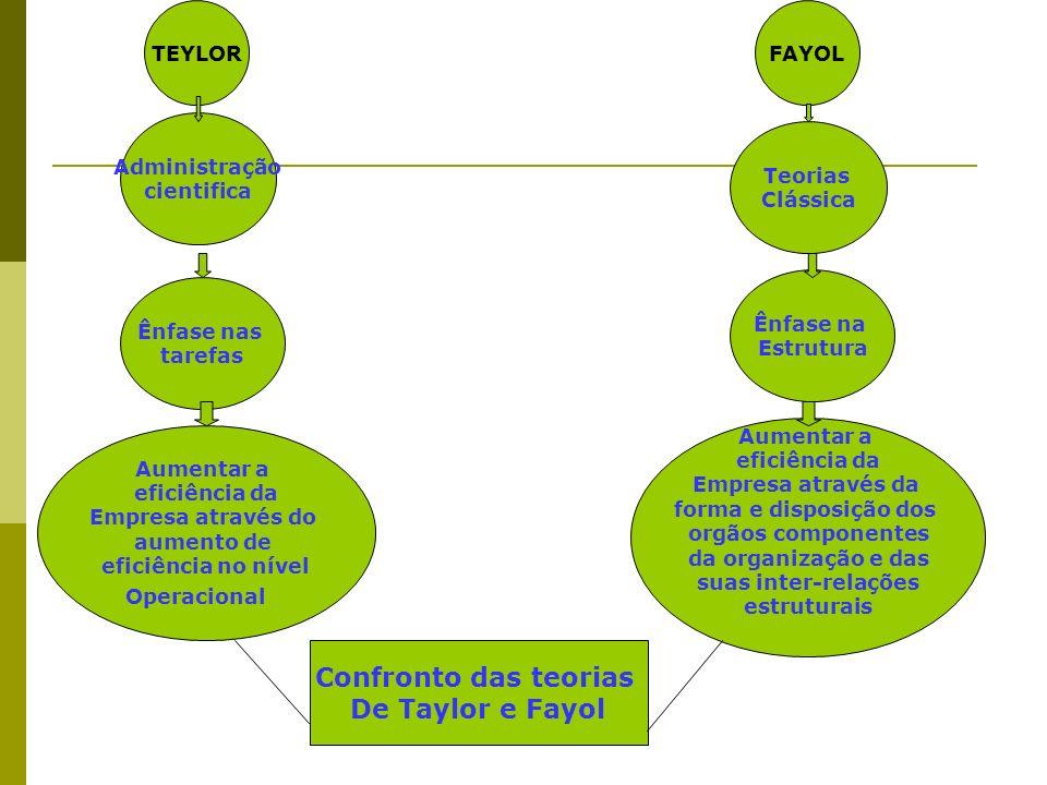 Confronto das teorias De Taylor e Fayol