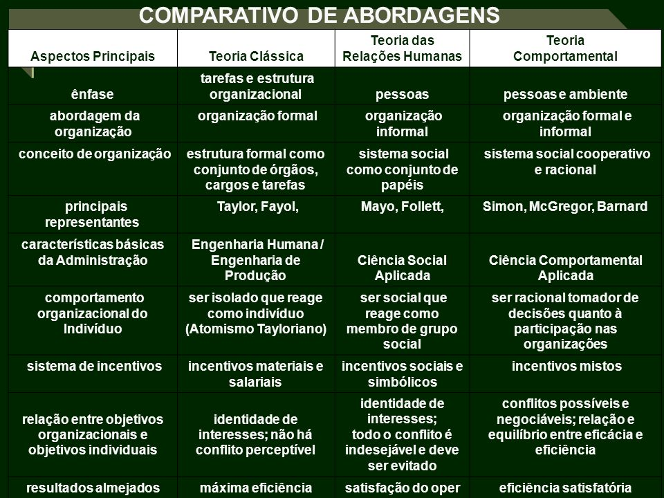 COMPARATIVO DE ABORDAGENS
