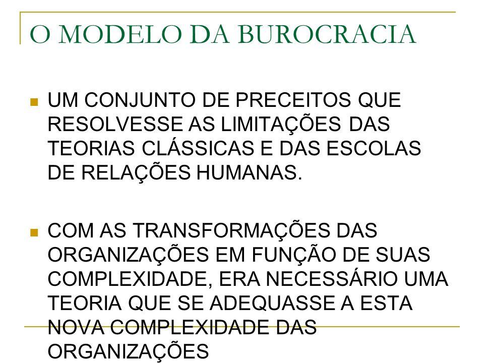O MODELO DA BUROCRACIAUM CONJUNTO DE PRECEITOS QUE RESOLVESSE AS LIMITAÇÕES DAS TEORIAS CLÁSSICAS E DAS ESCOLAS DE RELAÇÕES HUMANAS.