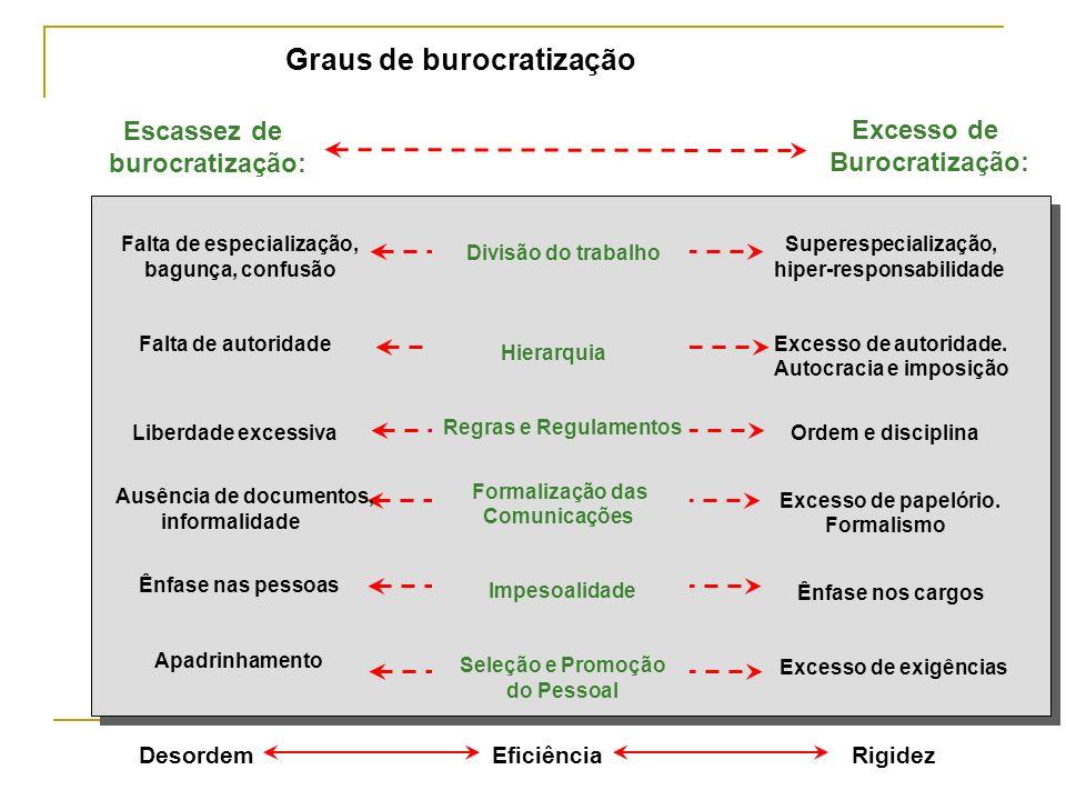 Graus de burocratização