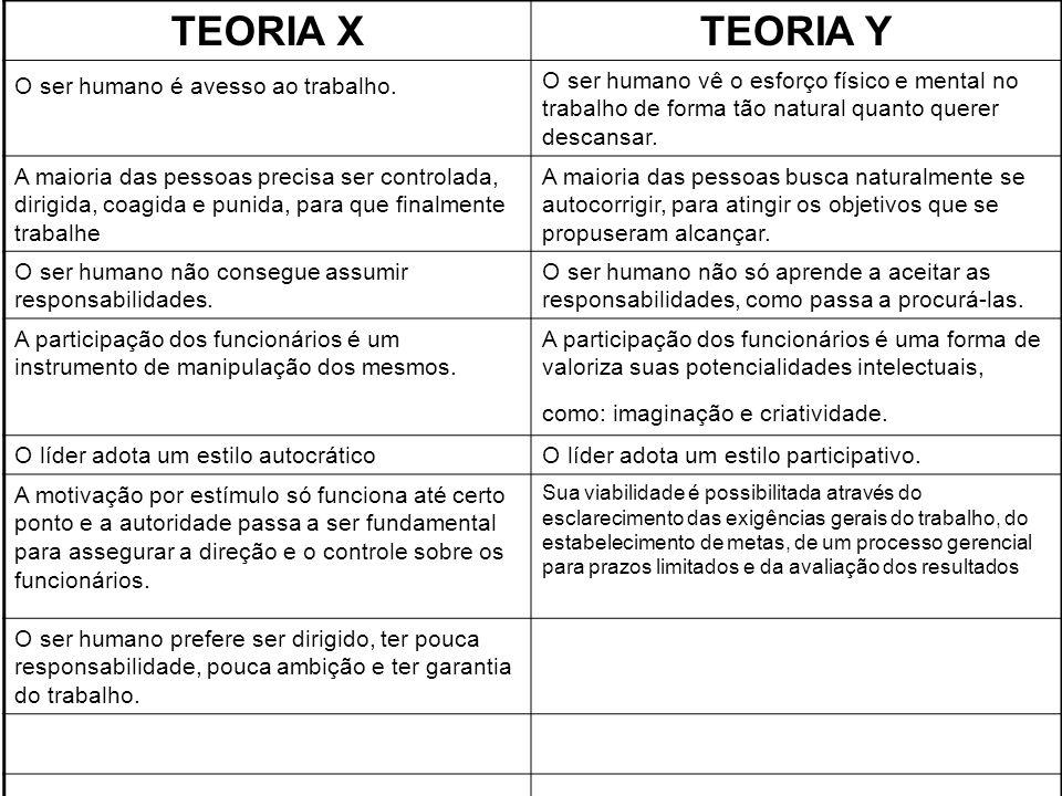 TEORIA X TEORIA Y O ser humano é avesso ao trabalho.