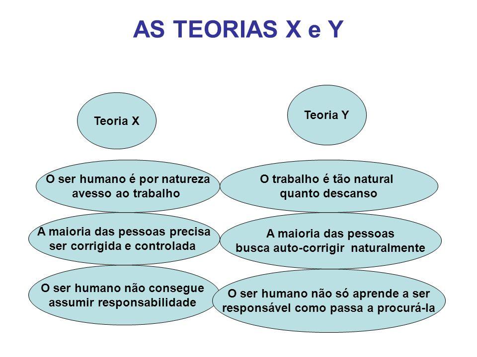 AS TEORIAS X e Y Teoria Y Teoria X O ser humano é por natureza