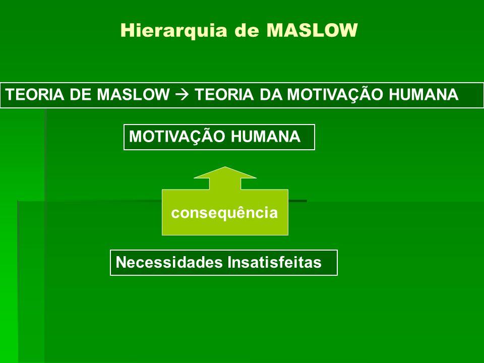 Hierarquia de MASLOW TEORIA DE MASLOW  TEORIA DA MOTIVAÇÃO HUMANA
