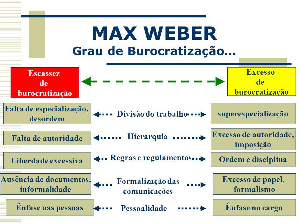 MAX WEBER Grau de Burocratização… Escassez de burocratização Excesso