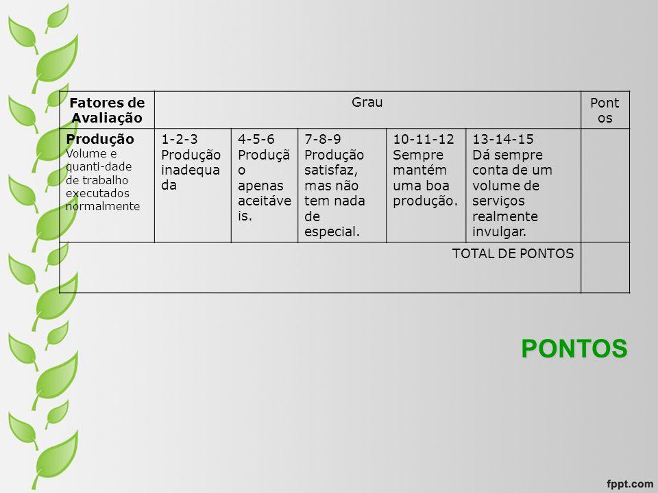 PONTOS Fatores de Avaliação Grau Pontos Produção 1-2-3