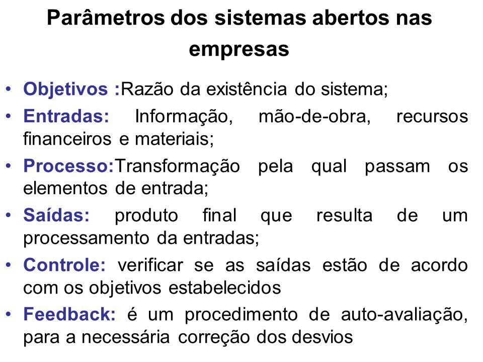 Parâmetros dos sistemas abertos nas empresas