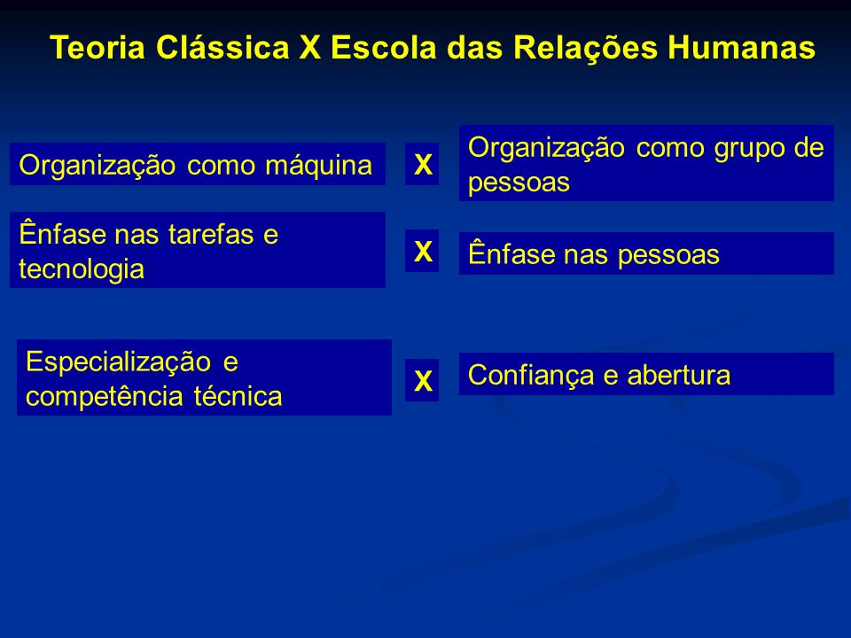 Teoria Clássica X Escola das Relações Humanas