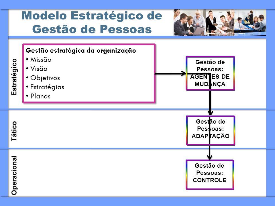 Modelo Estratégico de Gestão de Pessoas