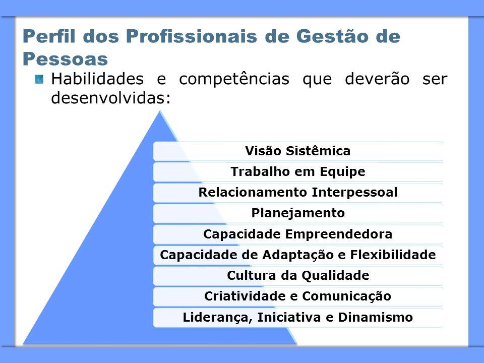 Perfil dos Profissionais de Gestão de Pessoas