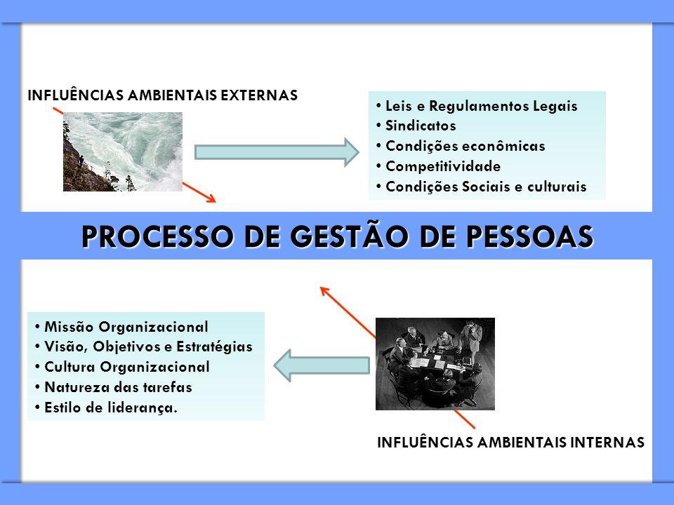 PROCESSO DE GESTÃO DE PESSOAS