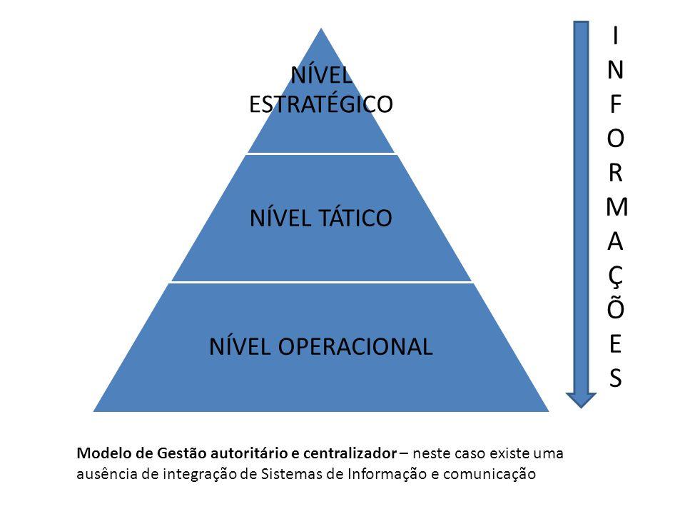 INFORMAÇÕES NÍVEL ESTRATÉGICO. NÍVEL TÁTICO. NÍVEL OPERACIONAL.