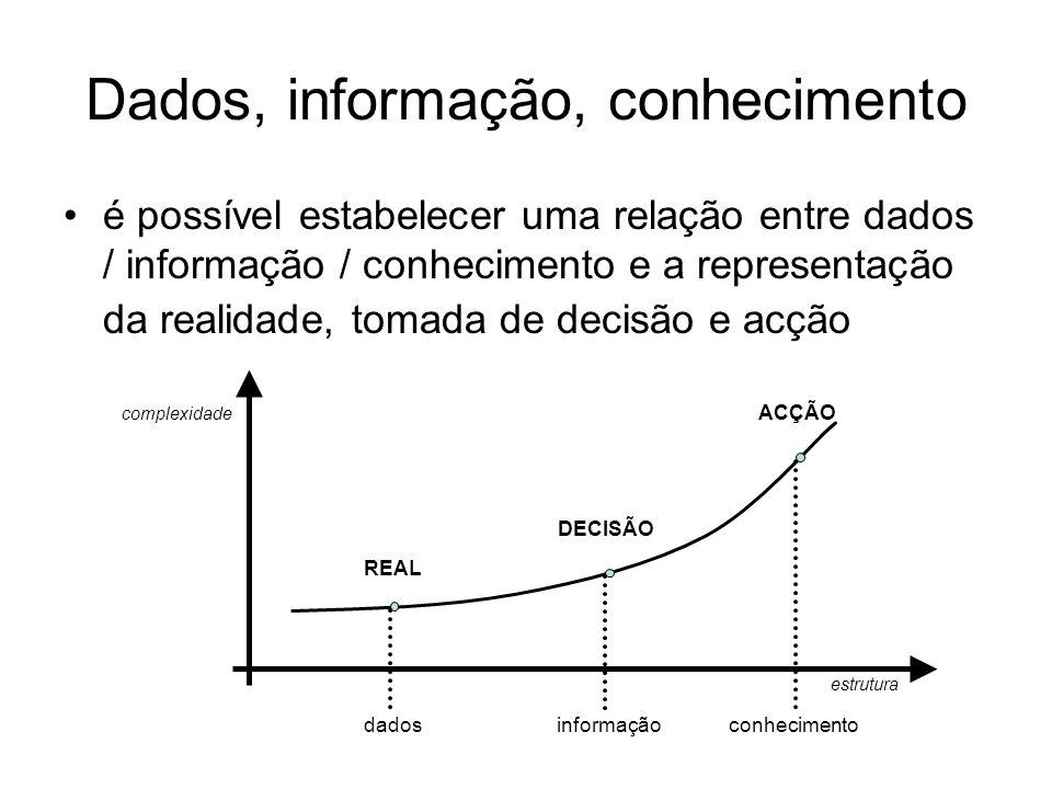 Dados, informação, conhecimento