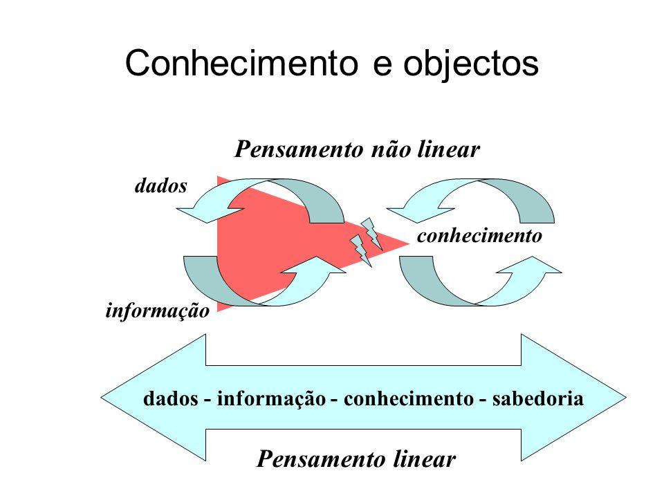 Conhecimento e objectos