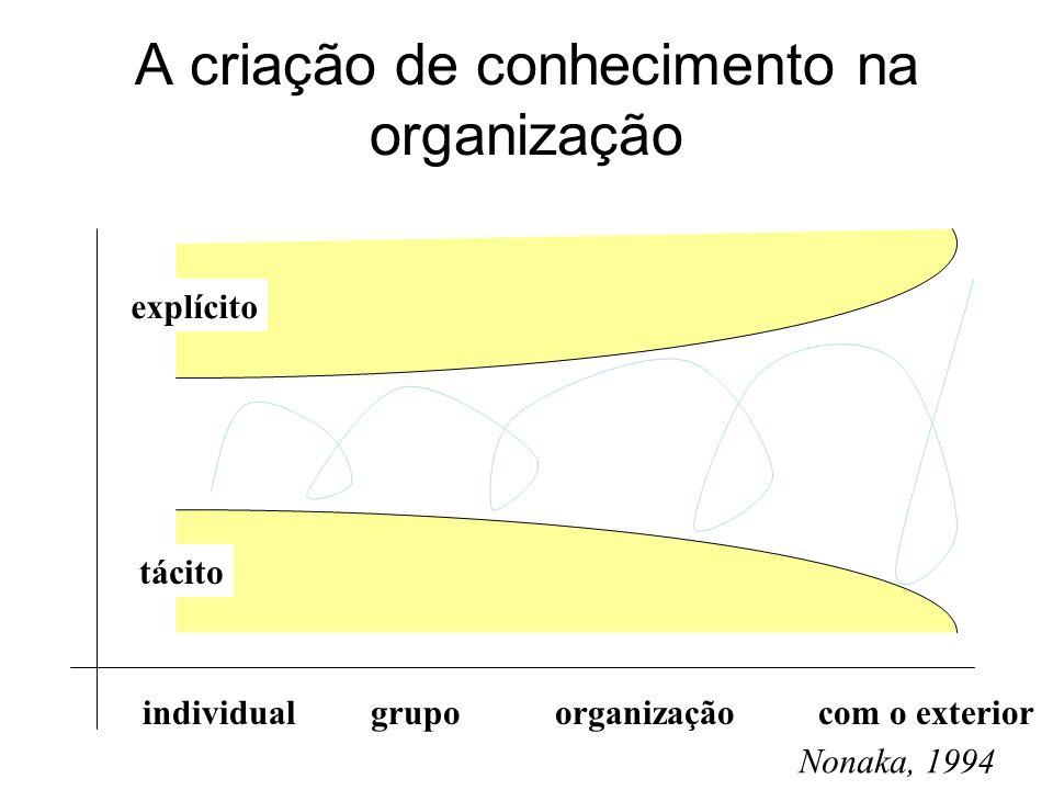 A criação de conhecimento na organização