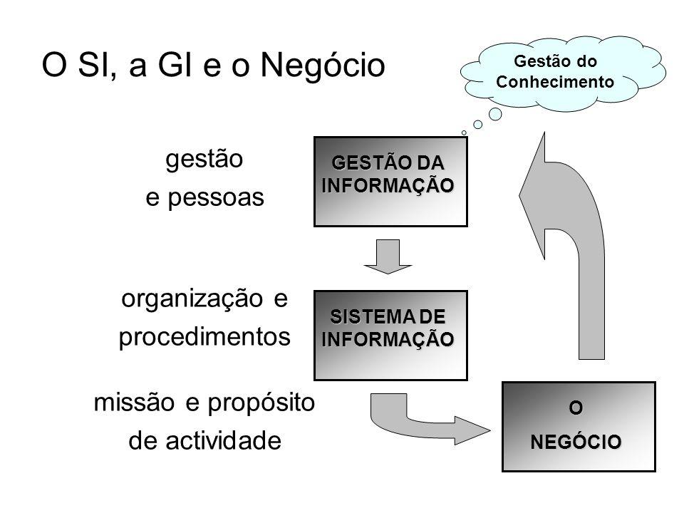 O SI, a GI e o Negócio gestão e pessoas organização e procedimentos