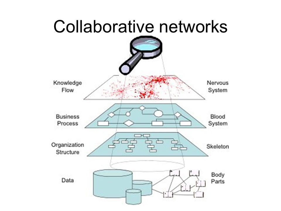 Collaborative networks