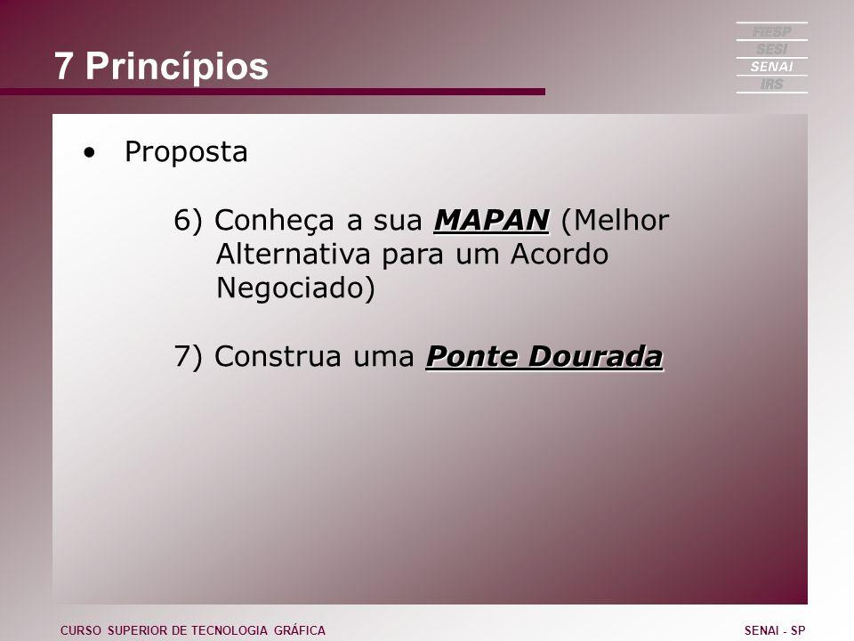 7 Princípios Proposta. 6) Conheça a sua MAPAN (Melhor Alternativa para um Acordo Negociado) 7) Construa uma Ponte Dourada.