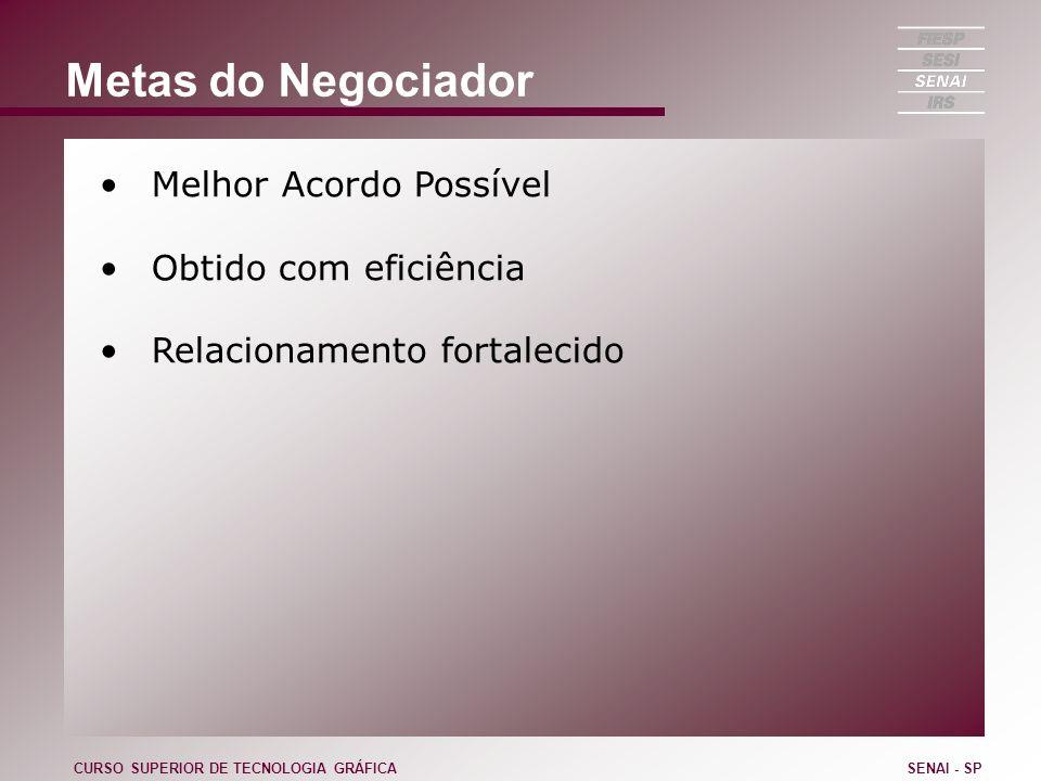 Metas do Negociador Melhor Acordo Possível Obtido com eficiência