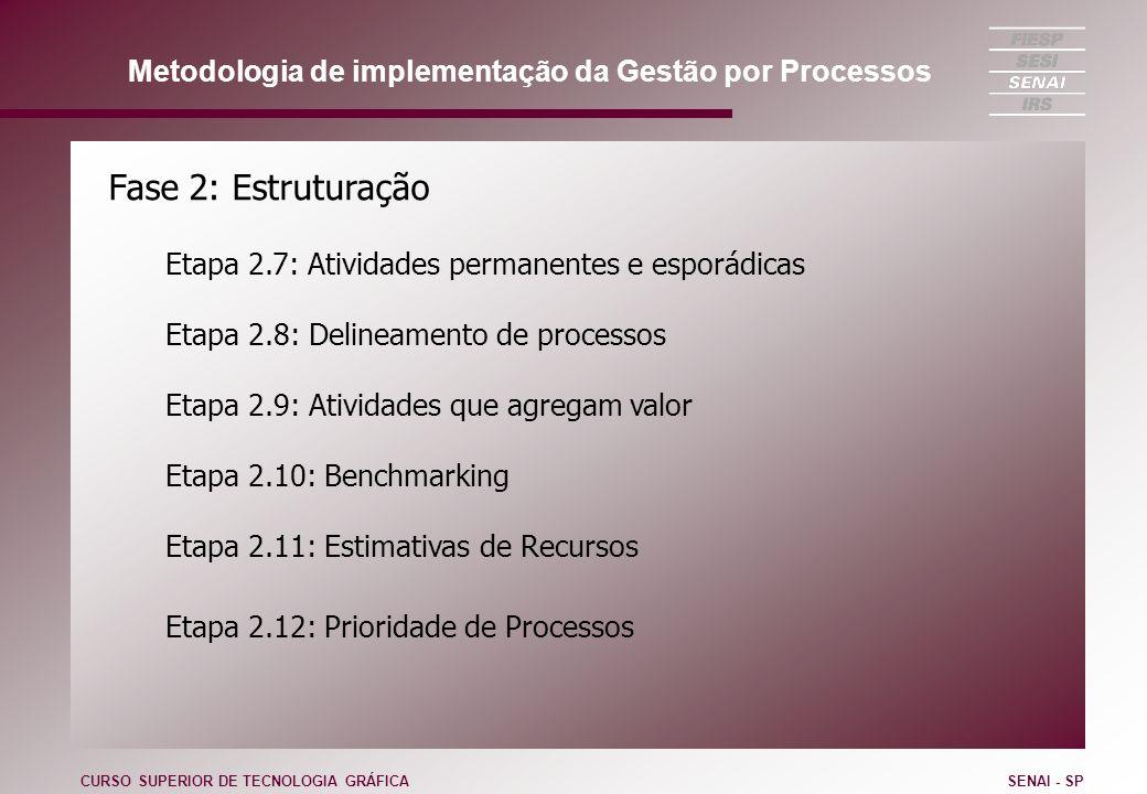 Metodologia de implementação da Gestão por Processos