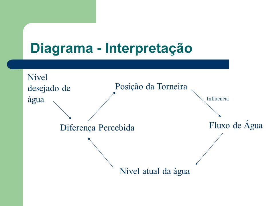 Diagrama - Interpretação