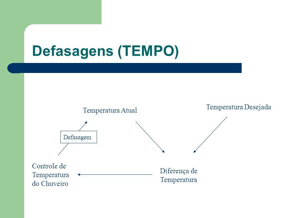 Defasagens (TEMPO) Temperatura Desejada Temperatura Atual
