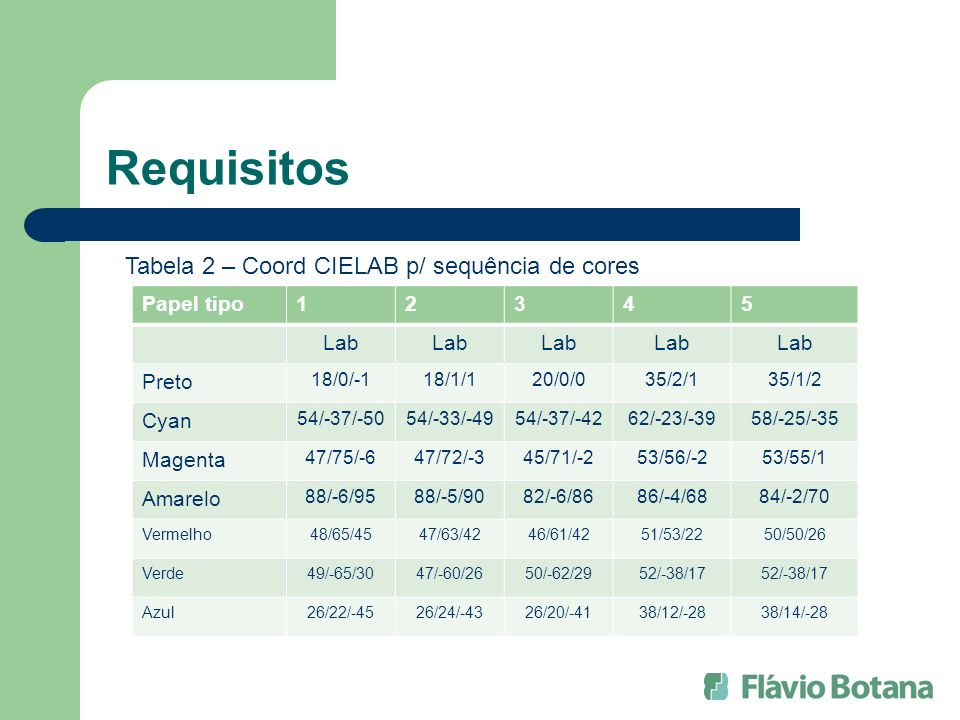 Requisitos Tabela 2 – Coord CIELAB p/ sequência de cores Papel tipo 1