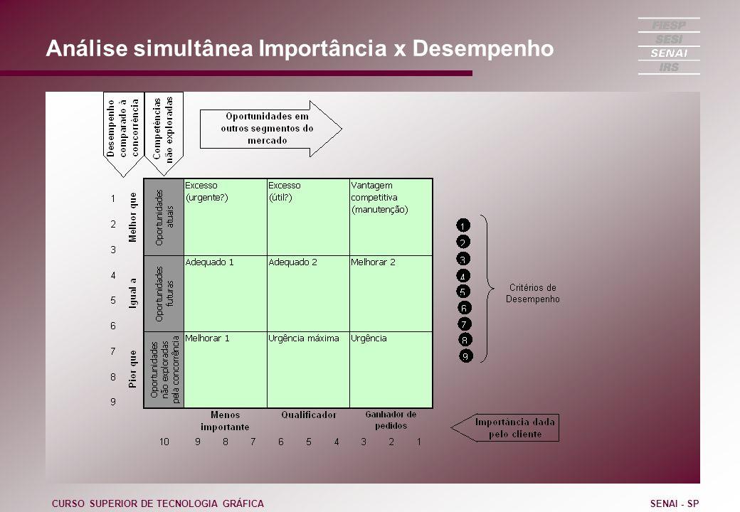 Análise simultânea Importância x Desempenho