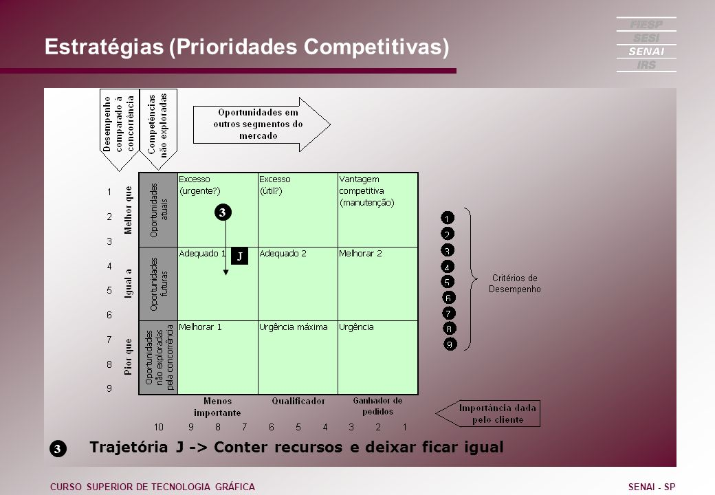 Estratégias (Prioridades Competitivas)