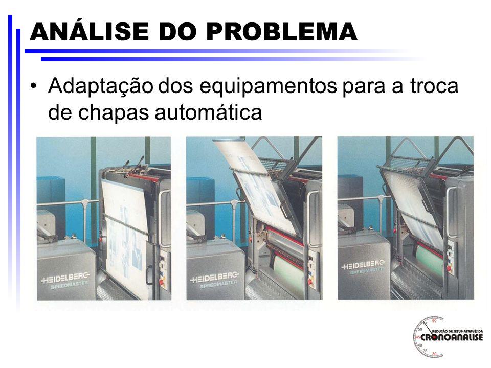 ANÁLISE DO PROBLEMA Adaptação dos equipamentos para a troca de chapas automática