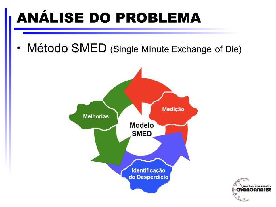 ANÁLISE DO PROBLEMA Método SMED (Single Minute Exchange of Die)