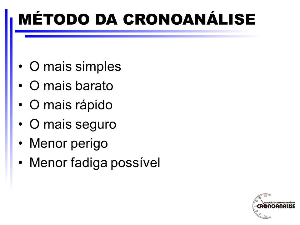 MÉTODO DA CRONOANÁLISE