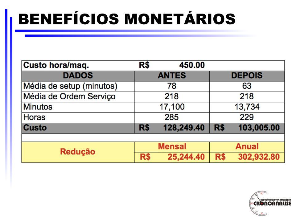 BENEFÍCIOS MONETÁRIOS