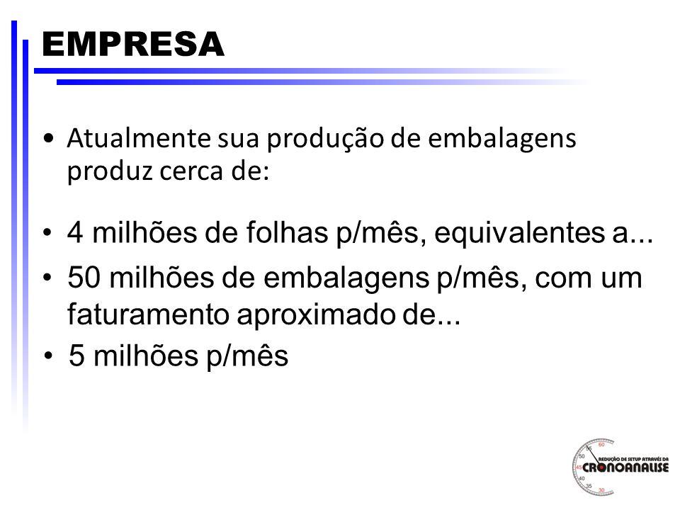 EMPRESA Atualmente sua produção de embalagens produz cerca de: