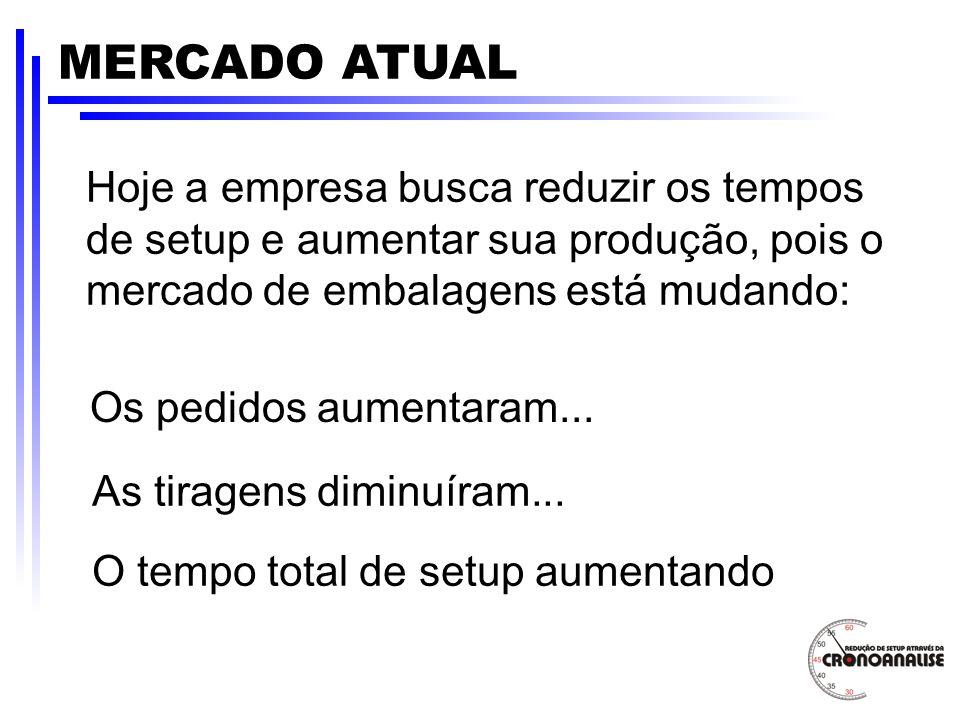 MERCADO ATUAL Hoje a empresa busca reduzir os tempos de setup e aumentar sua produção, pois o mercado de embalagens está mudando: