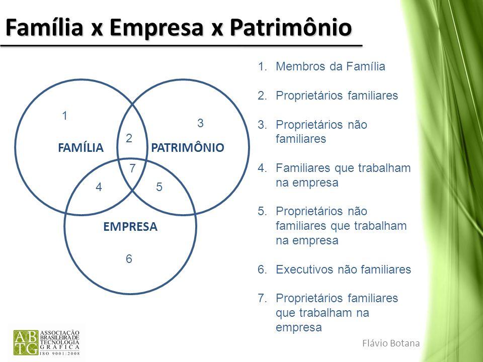 Família x Empresa x Patrimônio